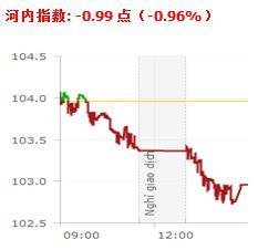 20190627越南股市日评:与亚洲区域市场相反,越南证券市场仍处于