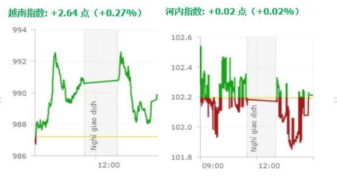 一起赚钱:20190916越南股市日评:越南指数令人振奋,连续三